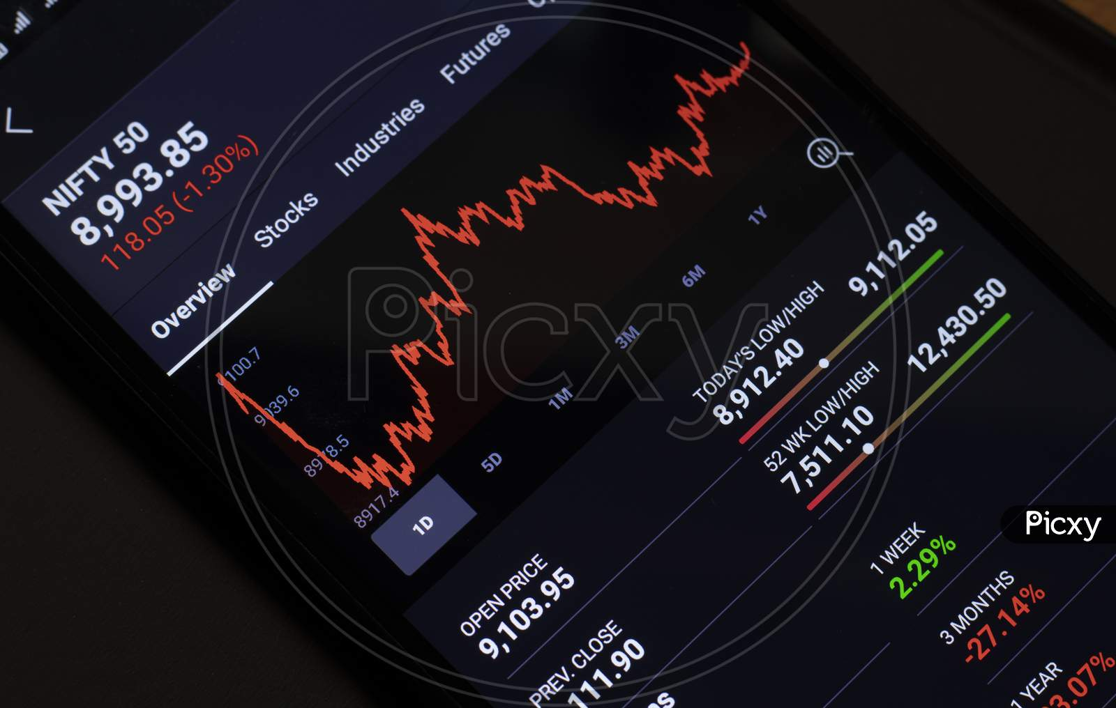 Crash In Nifty 50 Share Market On Mobile During Covid-19 Lockdown.